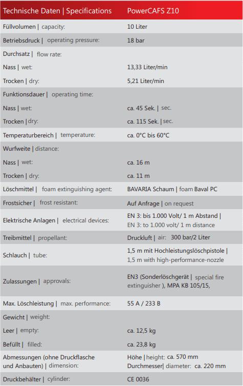 Leistungsdaten